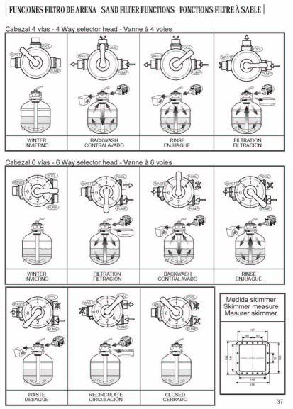 Válvulas de 4 y 6 vías - Filtro de arena